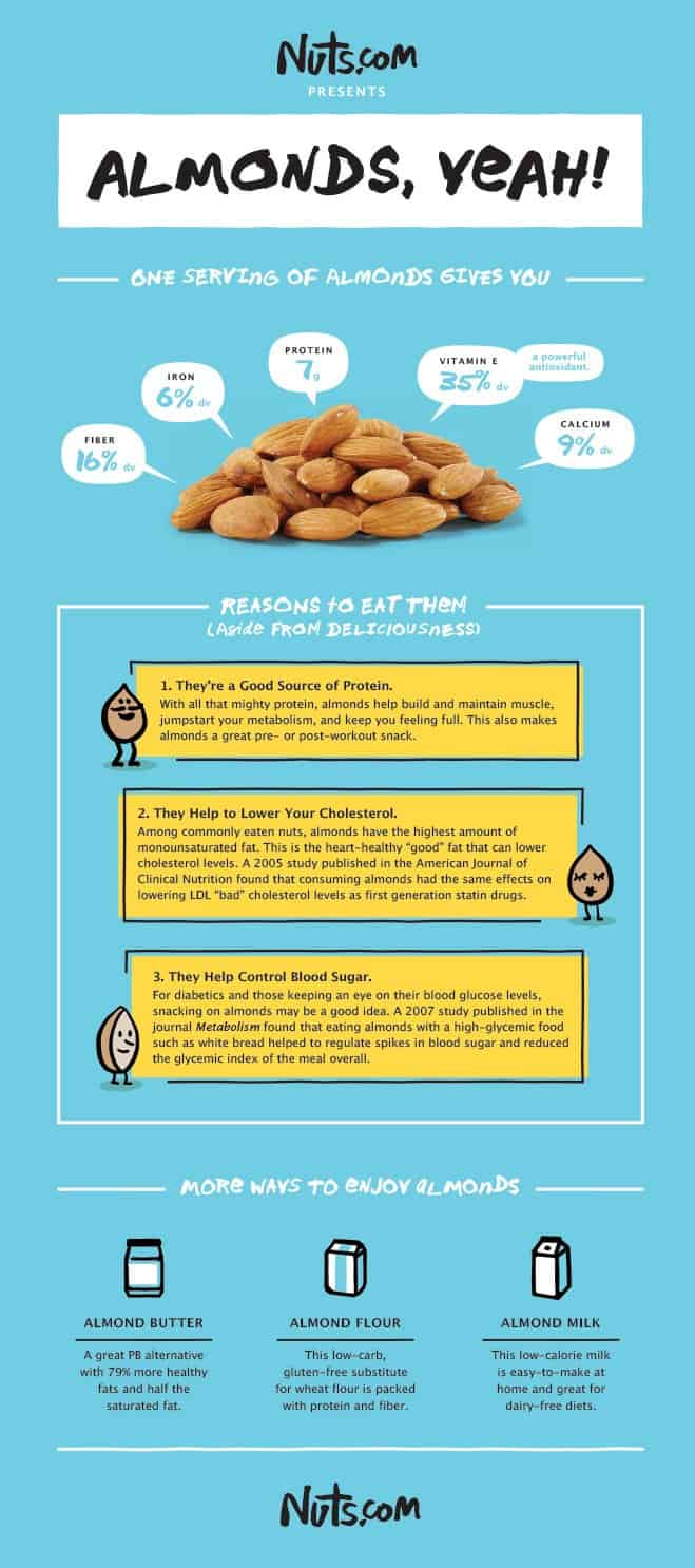 Graphic breaking down almond health benefits
